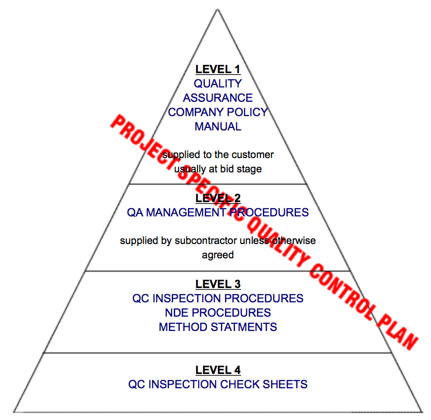 Quality System Management ISO 9000 (1994)