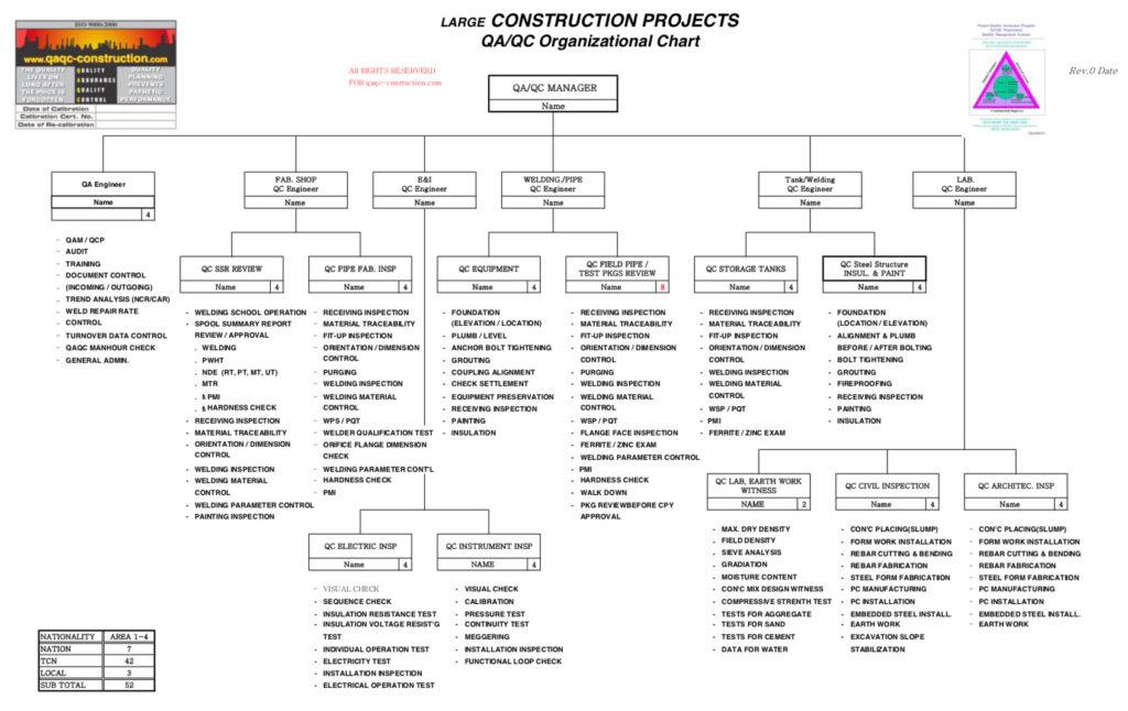 QA/QC Job Descriptions | QA/QC Construction