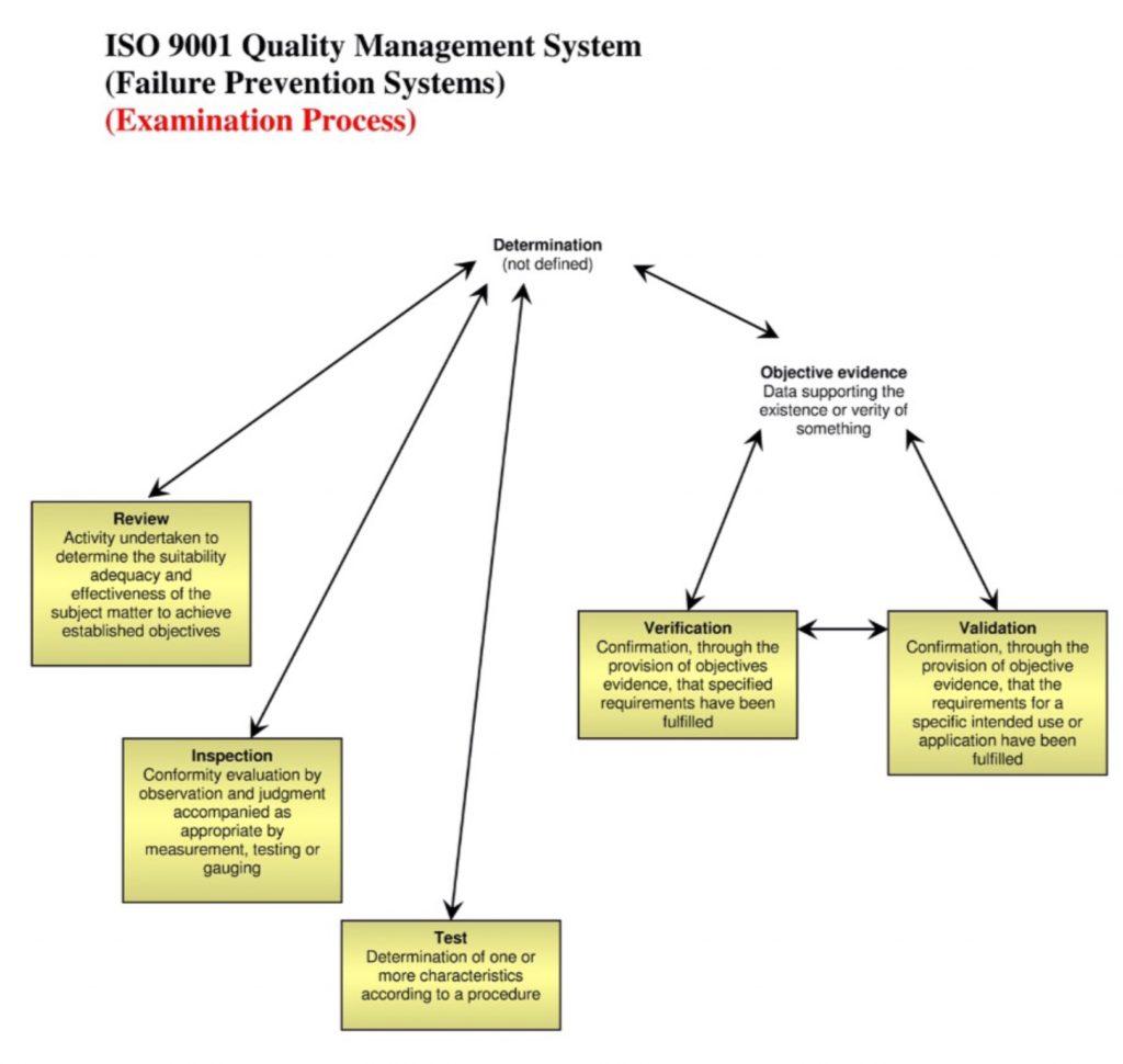 Construction Project Quality Control | QA/QC Construction