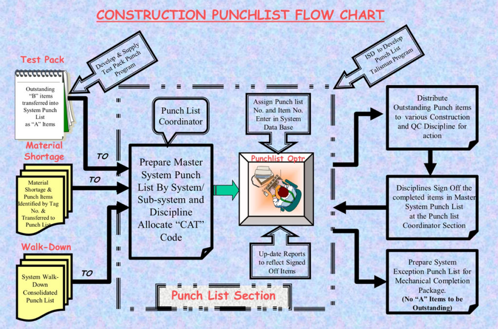 Construction Punchlist Flow Chart